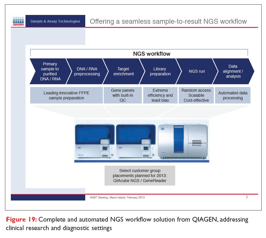 Figure 19 Complete and automated NGS workflow solution from QIAGEN, addressing clinical research and diagnostic settings
