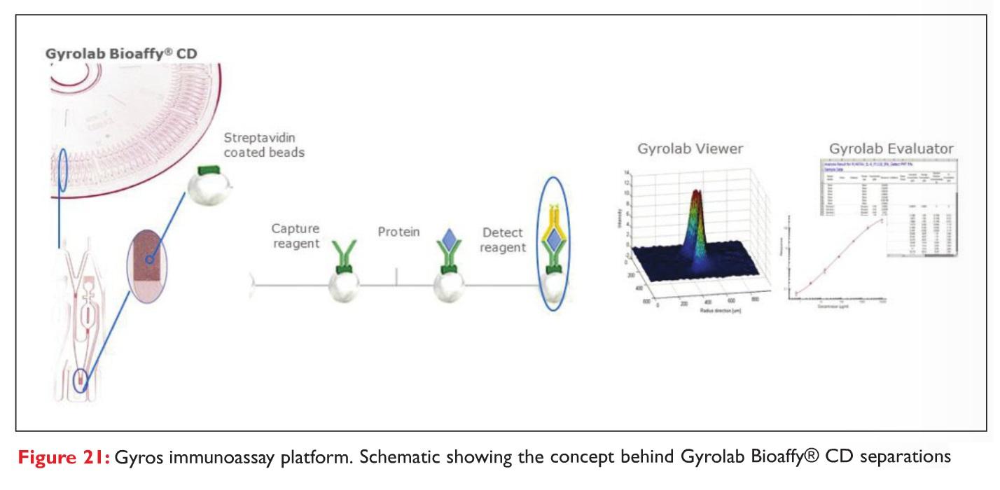 Figure 21 Gyros immunoassay platform