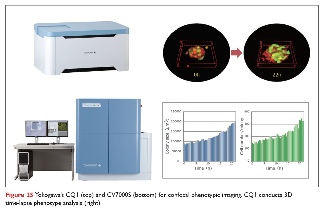 Figure 25 Yokogawa's CQ1 and CV7000S for confocal phenotypic imaging