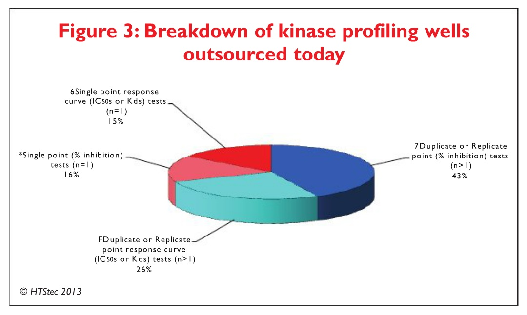 Figure 3 Breakdown of kinase profiling wells outsourced today