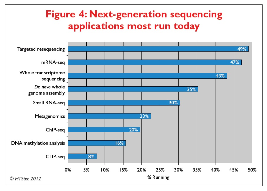 Figure 4 Next-generation sequencing applications most run today
