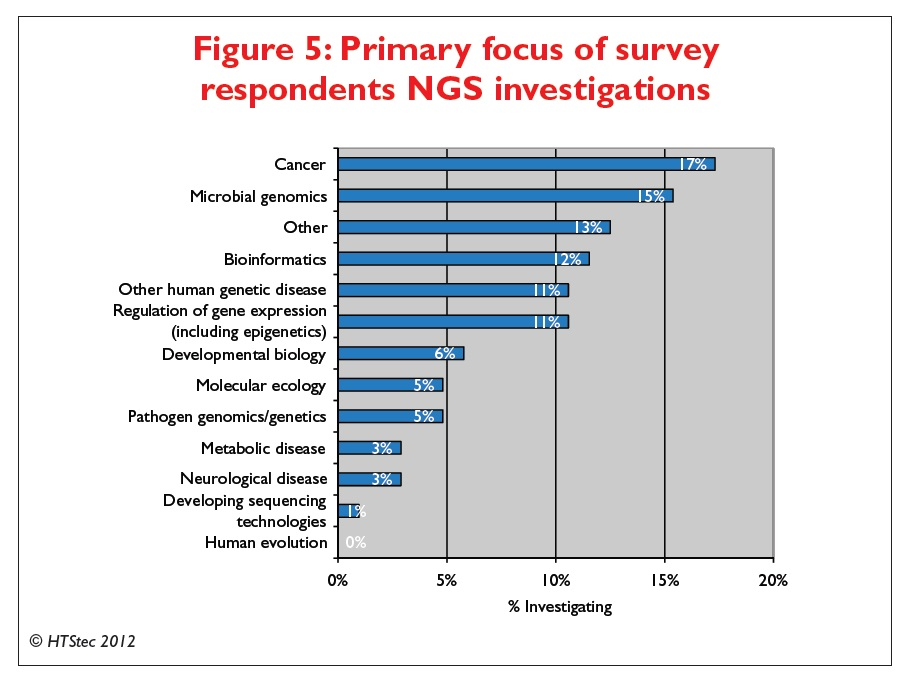 Figure 5 Primary focus of survey respondents NGS investigations