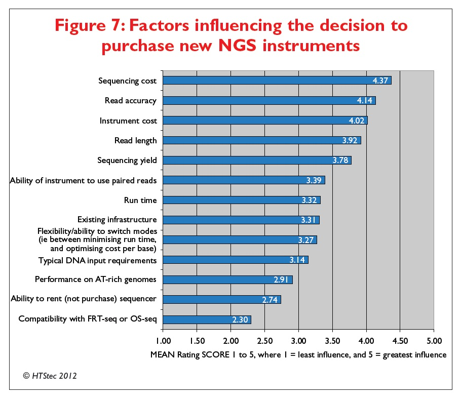 Figure 7 Factors influencing the decision to purchase new NGS instruments