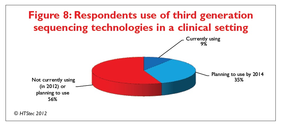 Figure 8 Respondents use of third generation sequencing technologies in a clinical setting