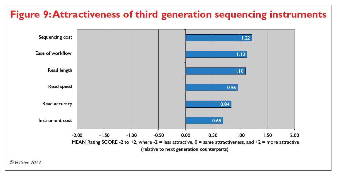 Figure 9 Attractiveness of third generation sequencing instruments