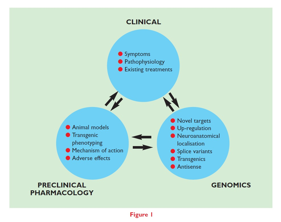 Figure 1 Link between clinical, preclinical pharmacology, and genomics