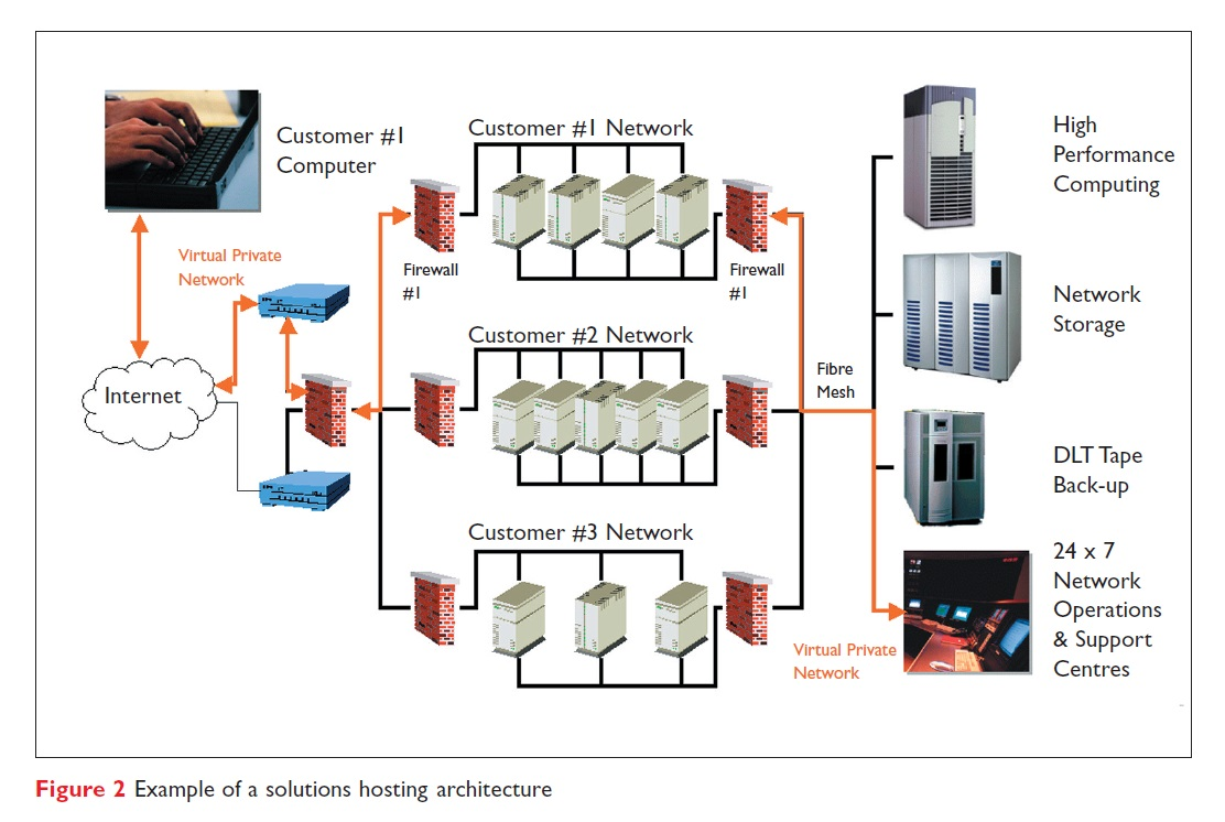 Figure 2 Example of a solutions hosting architecture