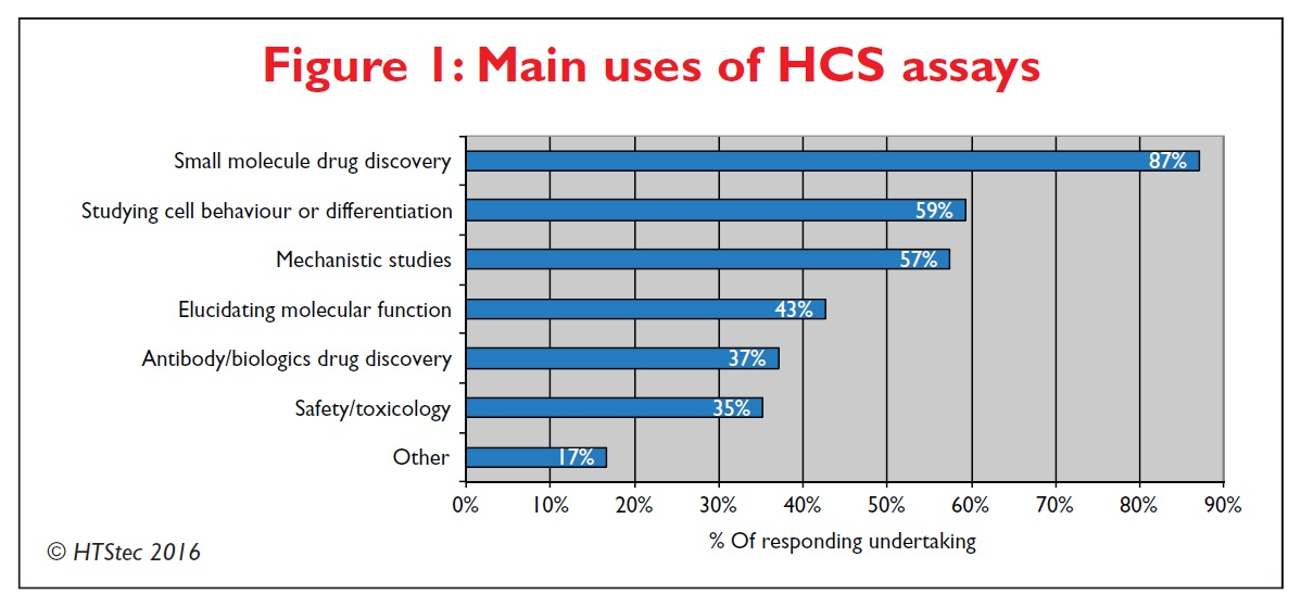 Figure 1 Main uses of high content screening assays