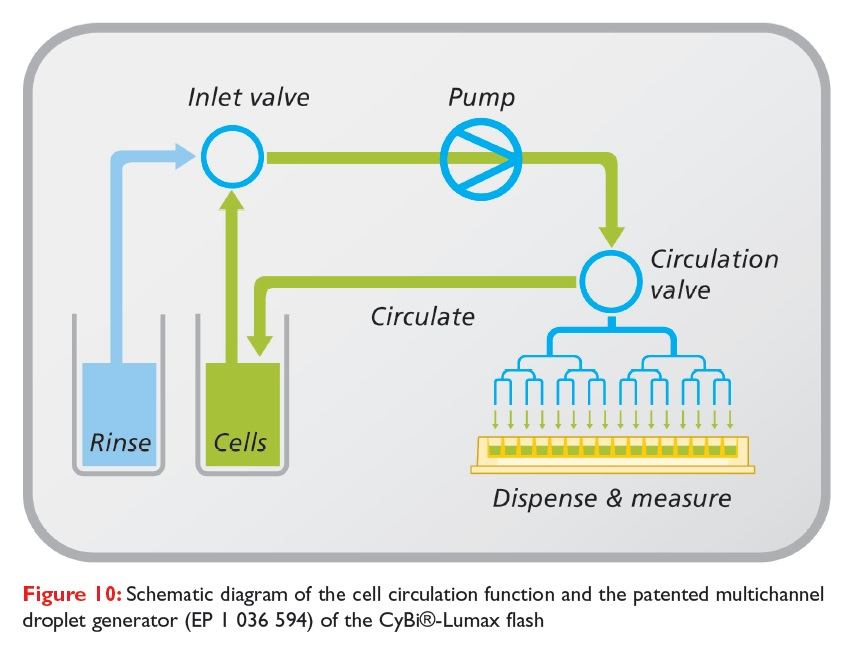 Figure 10 Schematic diagram of the cell circulation function and the patented multichannel droplet generator of the CyBi-Lumax flash