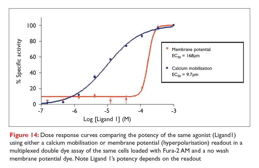Figure 14 Dose response curves comparing the potency of theh same agonist using either a calcium mobilisation or membrane potential
