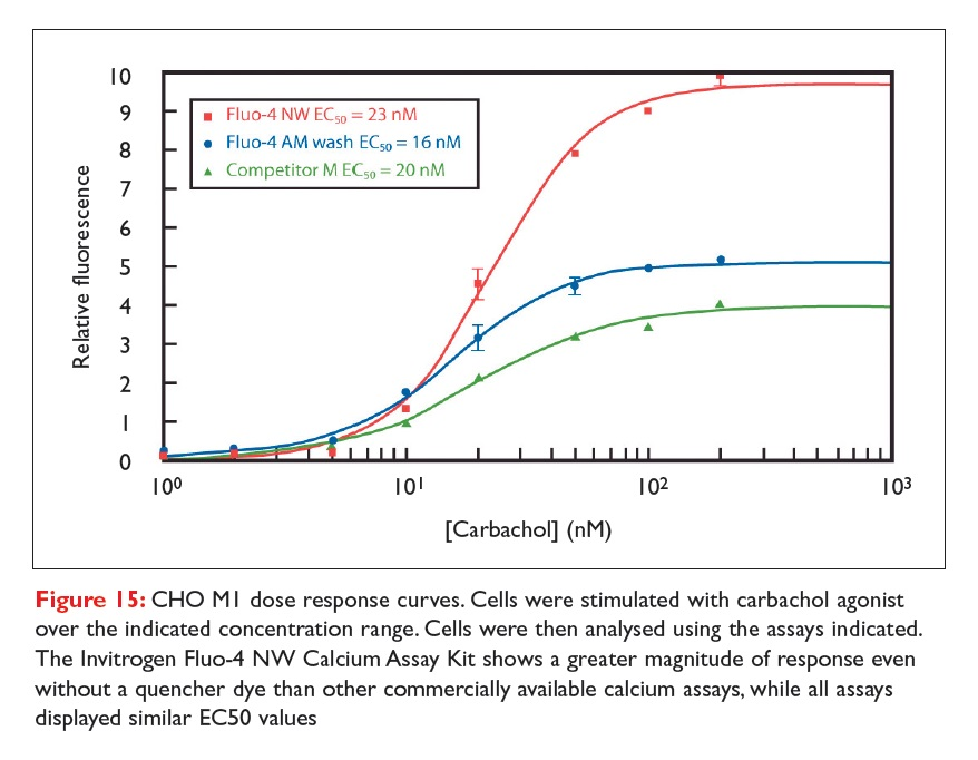 Figure 15 CHO MI dose response curves