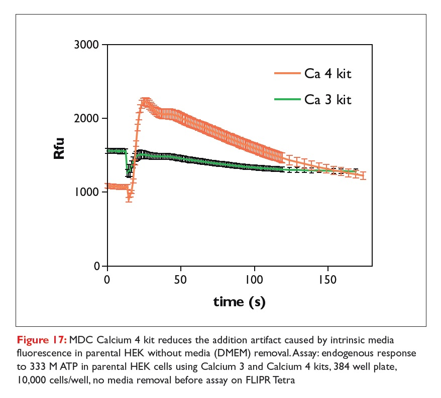 Figure 17 MDC Calcium 4 kit reduces the addition artifact caused by intrinsic media fluorescence in parental HEK without media removal