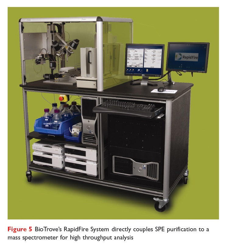 Figure 5 BioTrove's RapidFire System directly couples SPE purification to a mass spectrometer for high throughput analysis