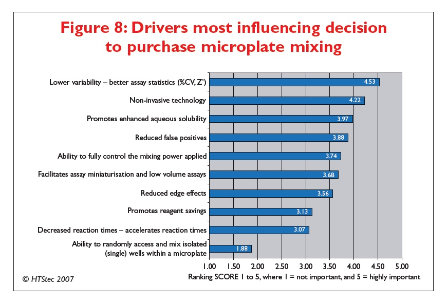 Figure 8 Drivers most influencing decision to purchase microplate mixing