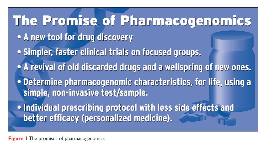 Figure 1 The promise of pharmacogenomics
