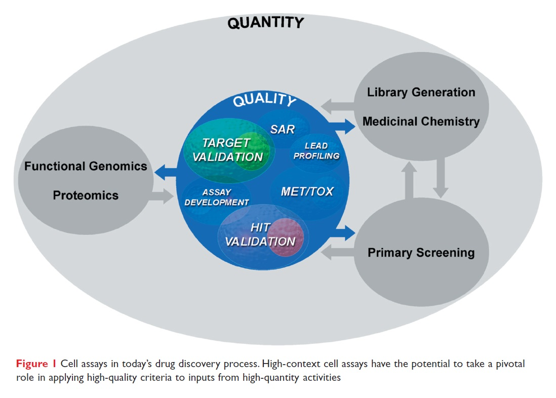 Figure 1 Cell assays in today's drug discovery process