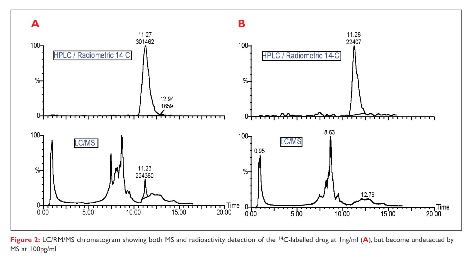 Figure 2 LC/RM/MS chromatogram showing both MS and radioactivity detection of the 14C-labelled drug at 1ng/ml