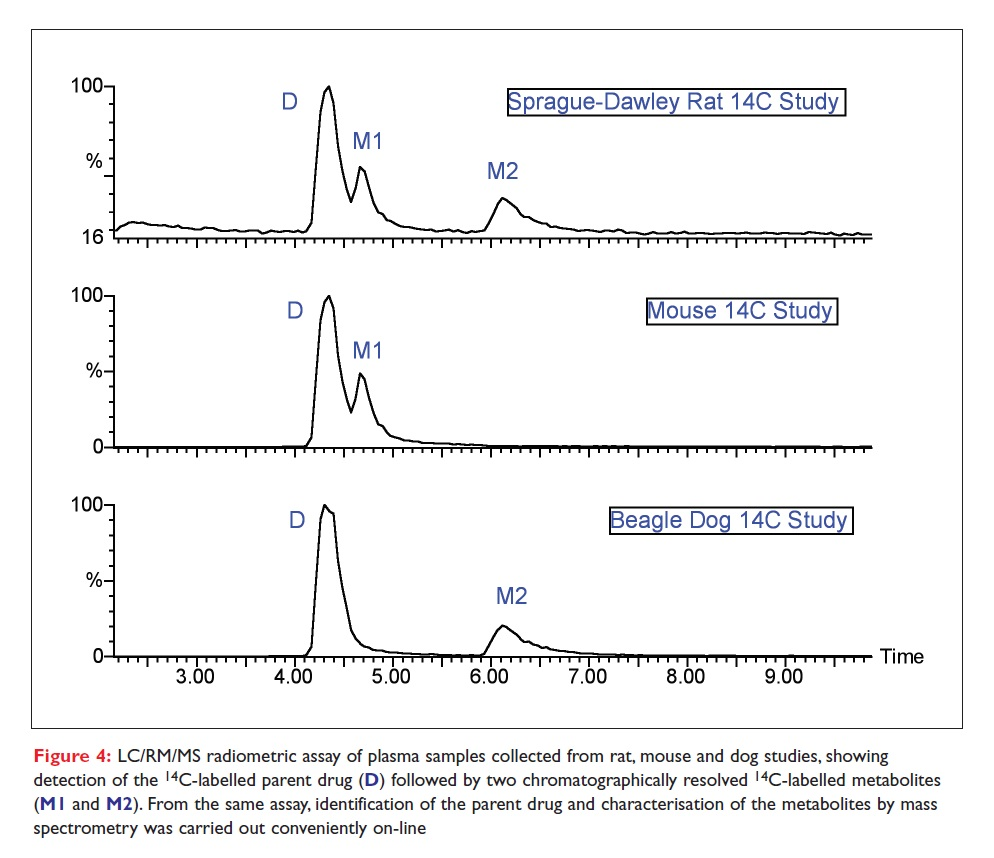 Figure 4 LC/RM/MS radiometric assay of plasma samples collected from rat, mouse and dog studies
