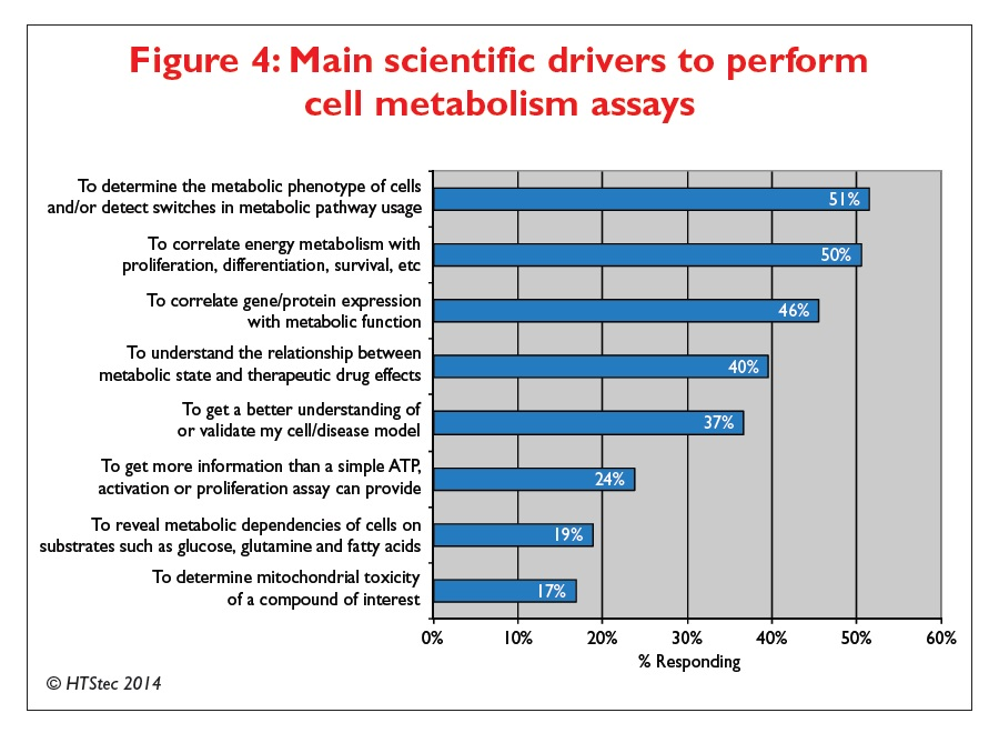 Figure 4 Main scientific drivers to perform cell metabolism assays