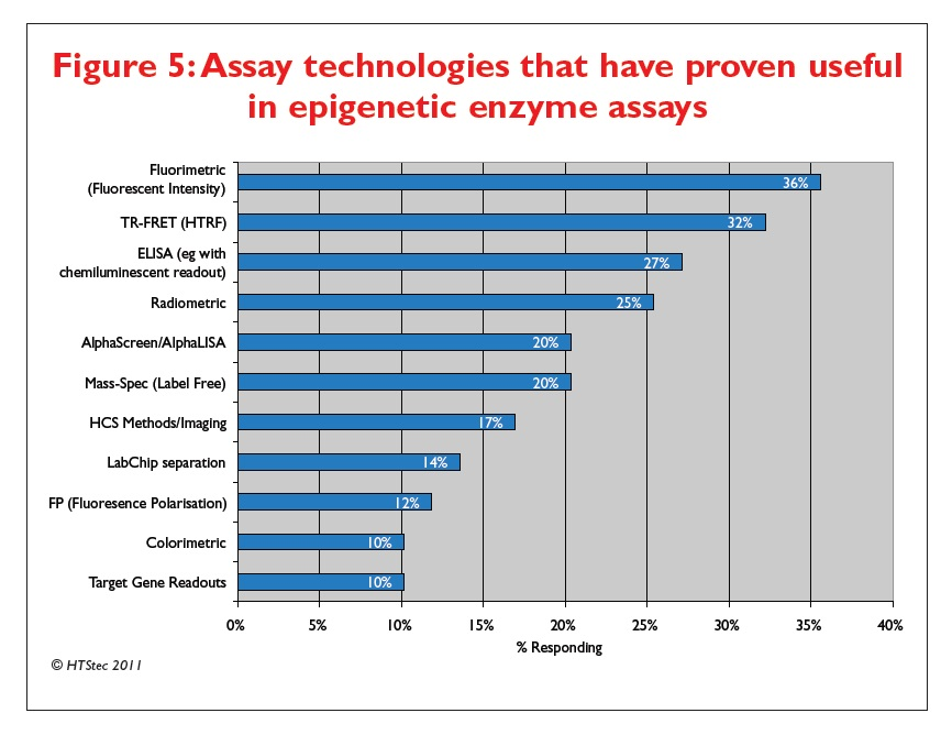 Figure 5 Assay technologies that have proven useful in epigenetic enzyme assays
