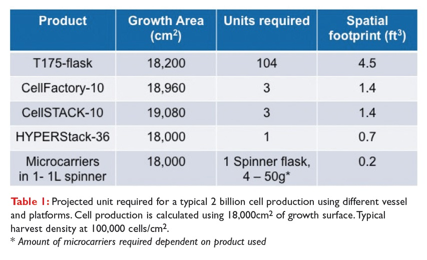 Table 1 Projected unit required for a typical 2 billion cell production using different vessel and platforms