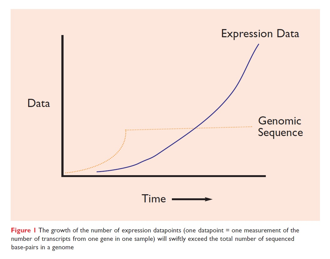 Figure 1 The growth of expression datapoints will exceed the total number of sequenced base-pairs in a genome