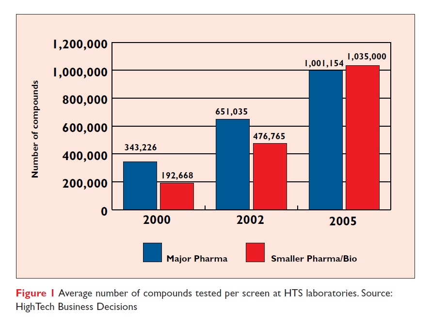 Figure 1 Average number of compounds tested per screen at HTS laboratories