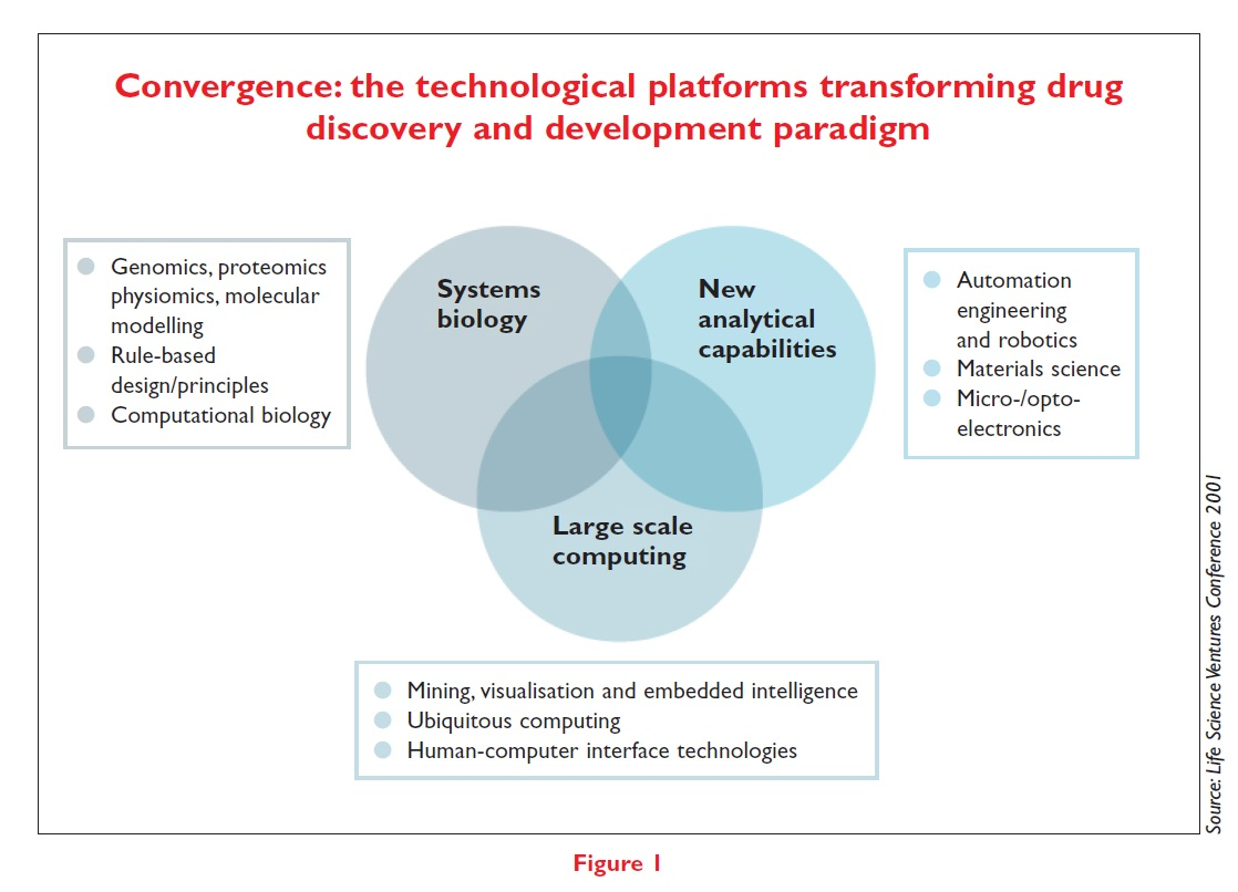 Figure 1 Convergence: the technological platforms transforming drug discovery and development paradigm