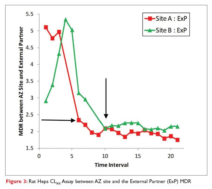 Figure 3 Rat Heps CLint Assay between AZ site and the External Partner (ExP) MDR