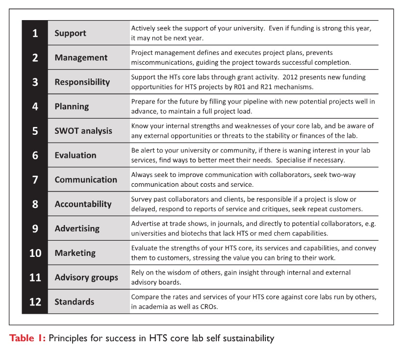 Table 1 Principles for success in HTS core lab self sustainability