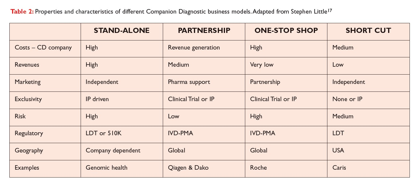Table 2 Properties and characteristics of different Companion Diagnostic business models