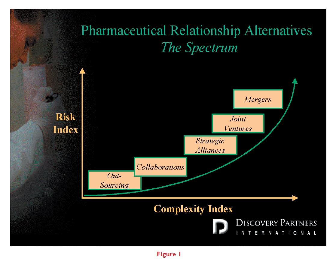 Figure 1 Pharmaceutical relationship alternatives, the spectrum