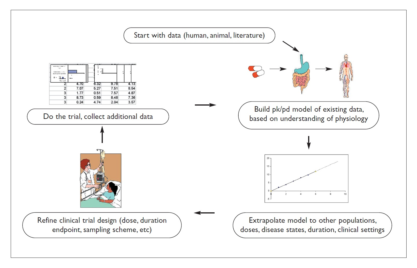Figure 1 Diagram showing human data models and clinical trial design