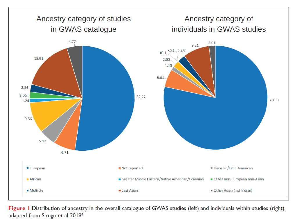 Figure 1 Distribution of ancestry in the overall catalogue of GWAS studies and individuals within
