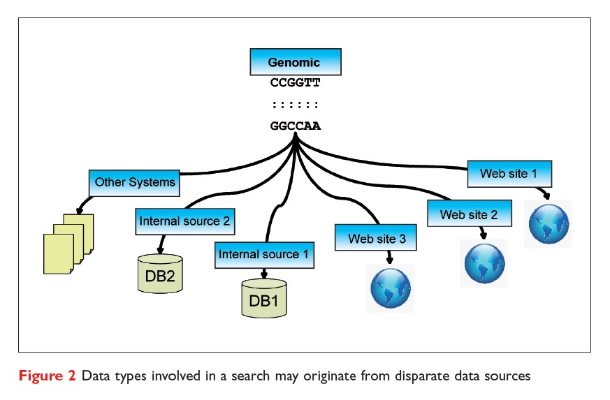 Figure 2 Data types involved in a search may originate from disparate data sources