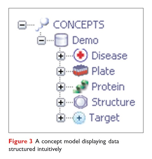 Figure 3 A concept model displaying data structured intuitively