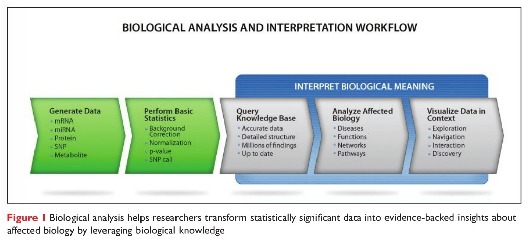 Figure 1 Biological analysis helps researchers transform statistically significant data into evidence-backed insights about affected biology
