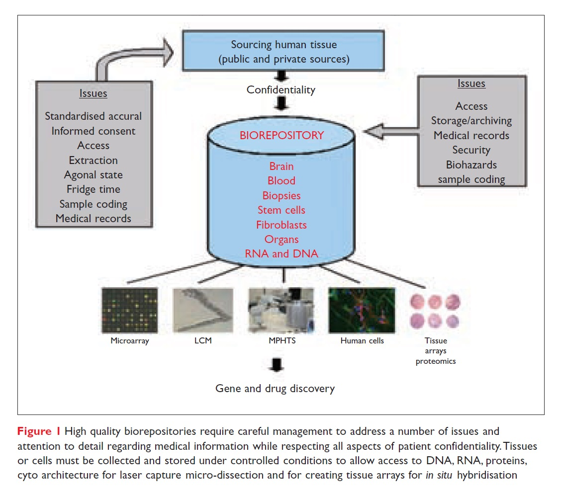Figure 1 High quality biorepositories require careful management to address a number of issues