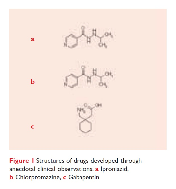 Figure 1 Structures of drugs developed through anecdotal clinical observations