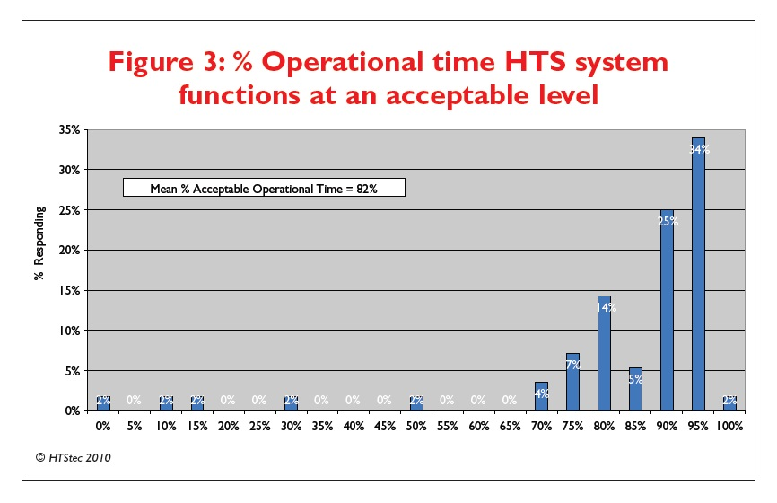 Figure 3 % Operational time HTS system functions at an acceptable level