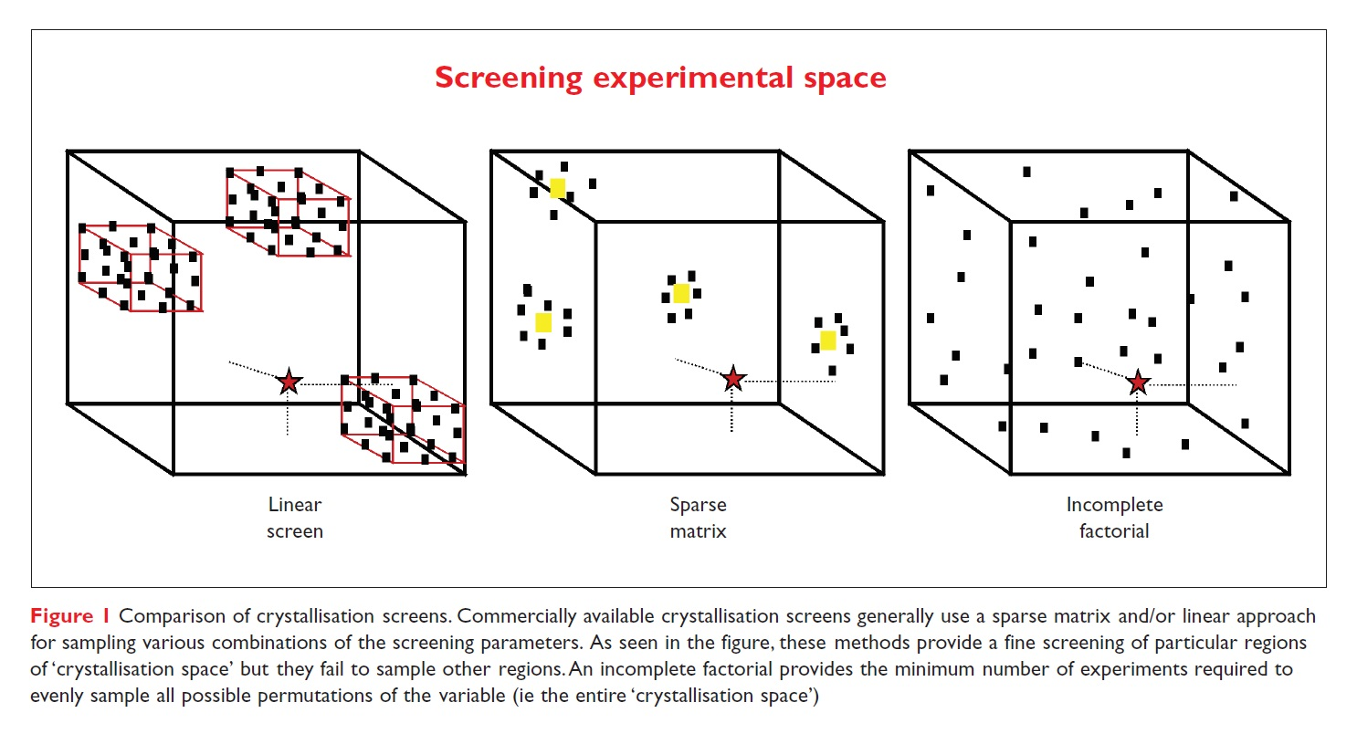 Figure 1 Screening experimental space. Comparison of crystallisation screens