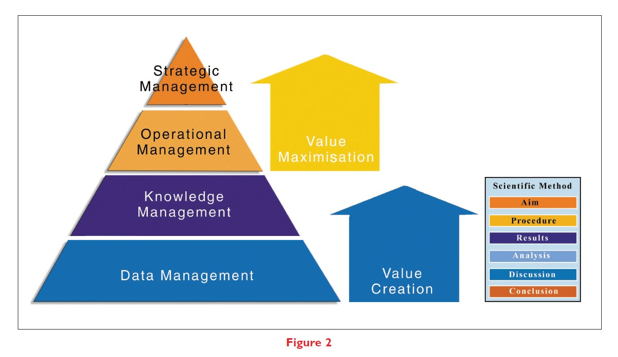 Figure 2 Diagram showing value creation and value maximisation at different levels of management
