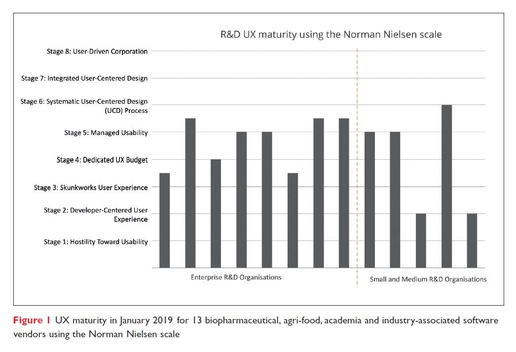 Figure 1 UX maturity in January 2019