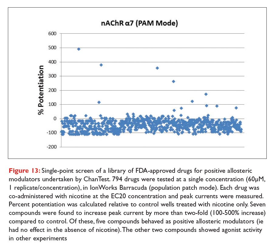 Figure 13 Single-point screen of a library of FDA-approved drugs for positive allosteric modulators undertaken by ChanTest