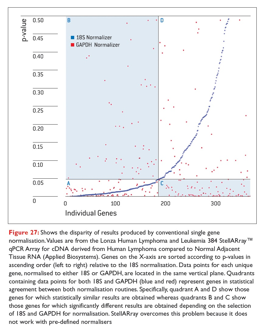 Figure 27 Shows the disparity of resutls produced by conventional single gene normalisation