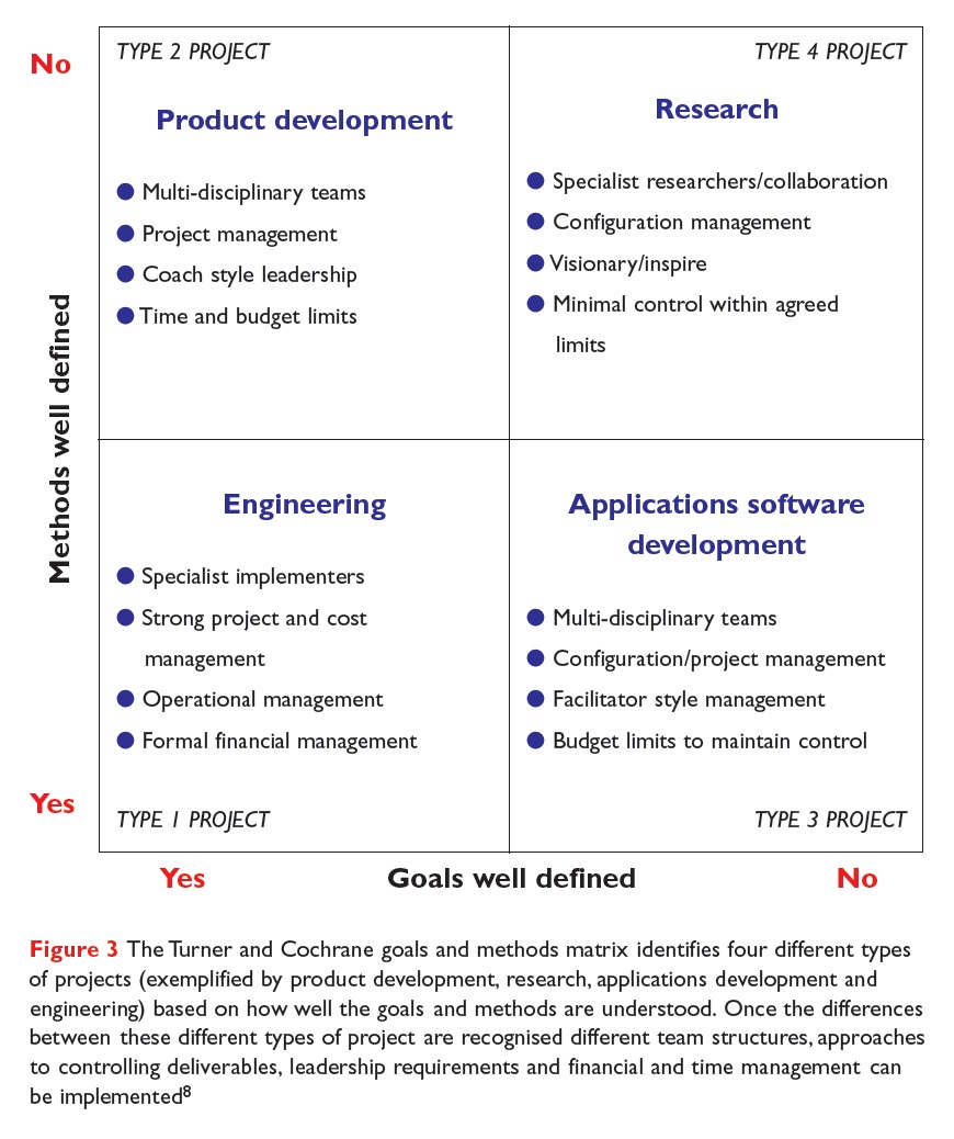 Figure 3 The Turner and Cochrane goals and methods matrix
