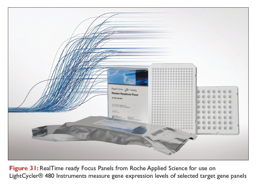 Figure 31 RealTime ready Focus Panels from Roche Applied Science for use on LightCycler 480 Instruments measure gene expression levels
