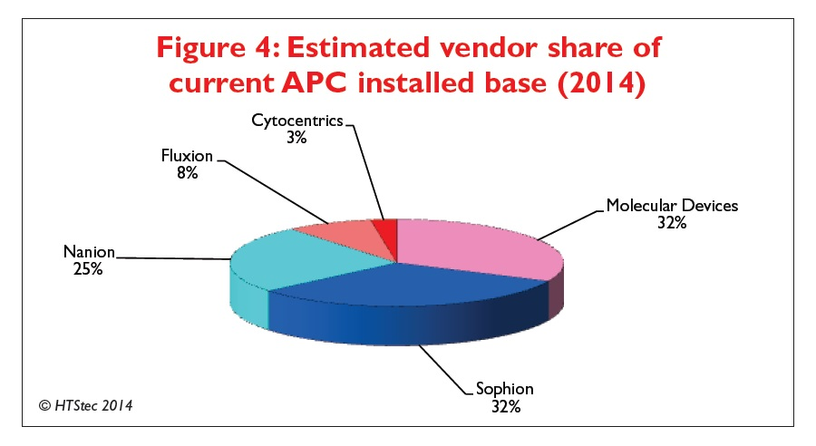 Figure 4 Estimated vendor share of current automated patch clamping installed base (2014)