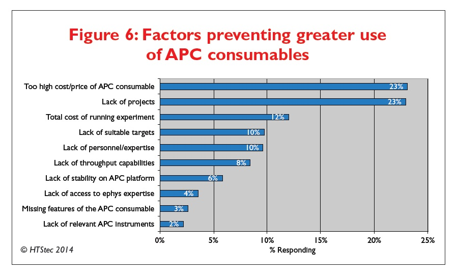 Figure 6 Factors preventing greater use of automated patch clamping consumables