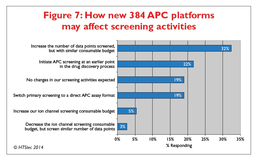 Figure 7 How new 384 automated patch clamping platforms may affect screening activities